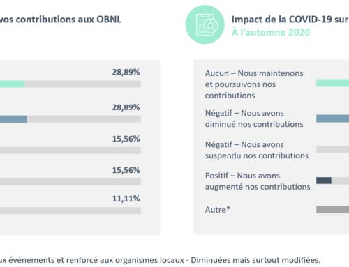 Résilience 2020 : Reprise graduelle des contributions aux organismes de bienfaisance du Québec à l'automne 2020